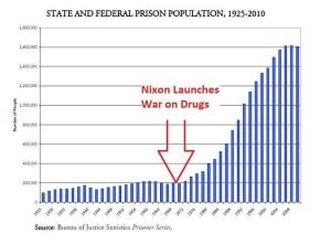 state-and-federal-prison-population-1925-2010-number-of-people-nixon-launches-war-on-drugs-source-bureau-of-justice-statisti_zpsa56c0316