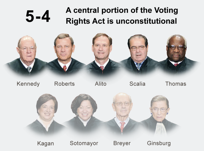 The voting rights act:is being slowly disappeared right before our very eyes!